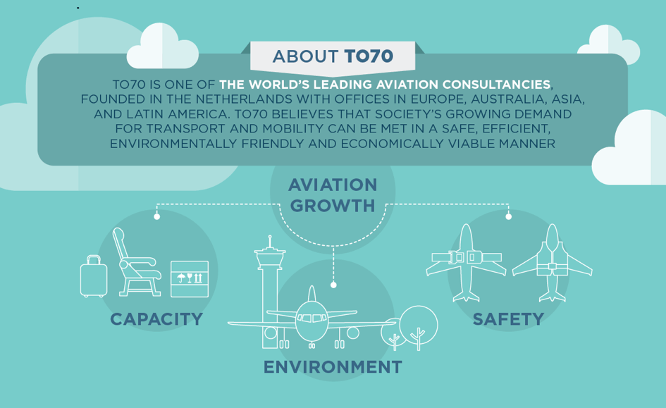 The challenges of aviation growth