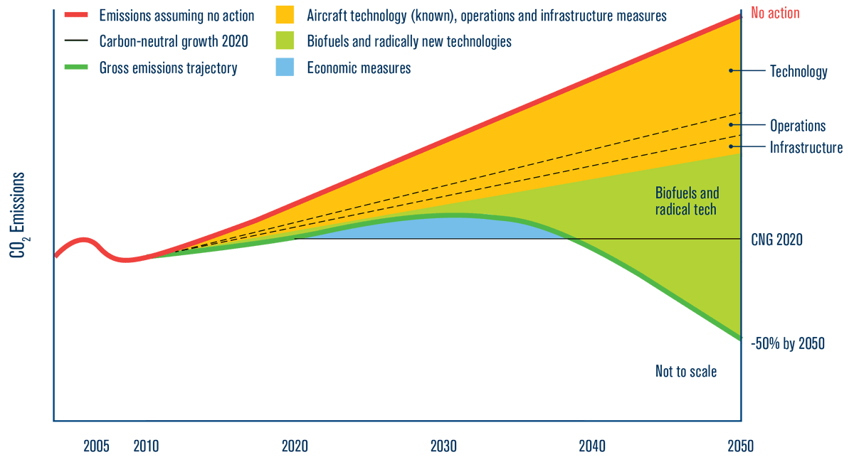 Schematic CO2 emissions reduction roadmap (IATA)