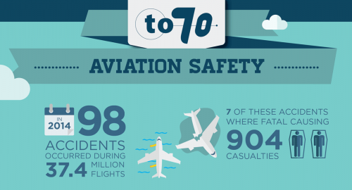 Aviation safety review: facts and improvements