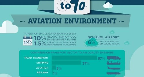 How does the aviation industry improve on CO2 emission and noise pollution? What are the facts?