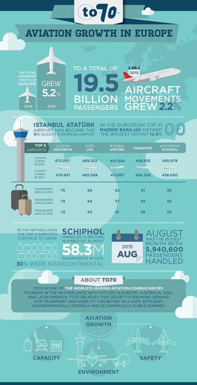 Aviation Growth
