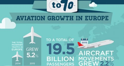The 2015 figures are in; continuing growth for European aviation