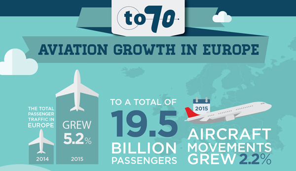 Aviation Growth