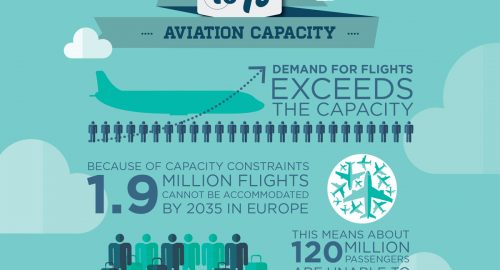 One hundred twenty million European passengers will be unable to travel by 2035