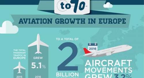 Europe's growth in aviation travel continues apace