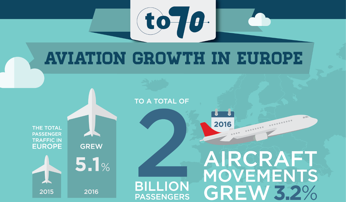 TO70 - Aviation Growth_update_March2017_FINAL(2)