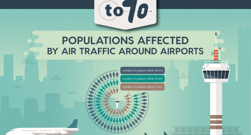 Aircraft noise exposure around European airports