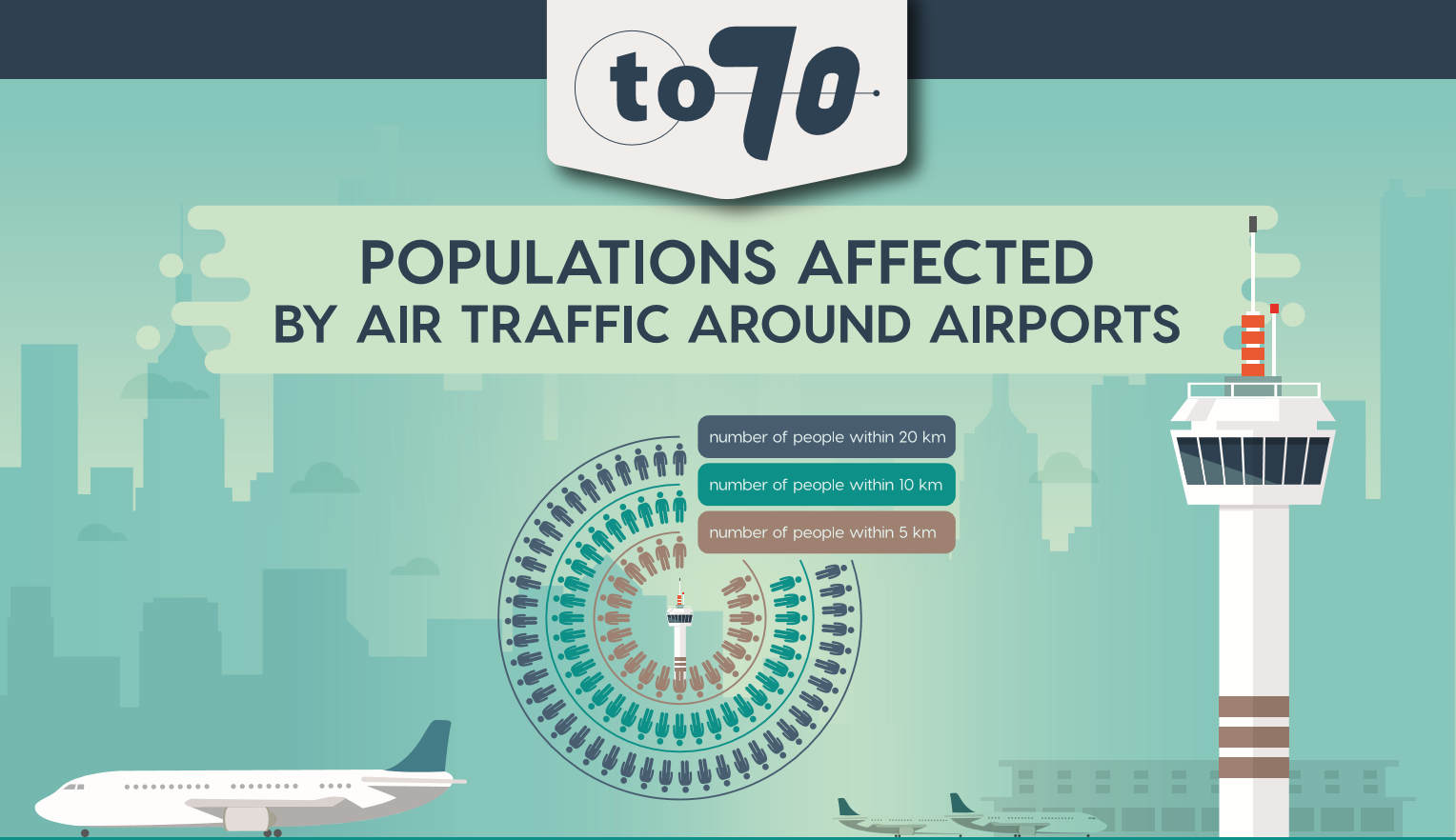Aircraft noise exposure around European airports - To70