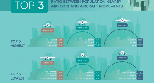 Aircraft noise: The challenges for authorities